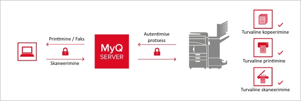 myq-solution-overview-et
